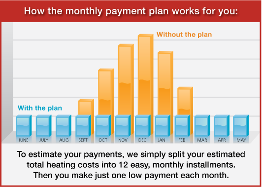 How the monthly plan works for you in Harris, NY